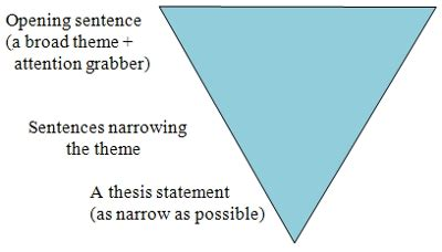 Sentence starters for a persuasive essay